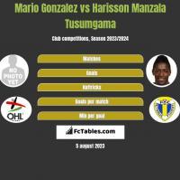 Mario Gonzalez vs Harisson Manzala Tusumgama h2h player stats