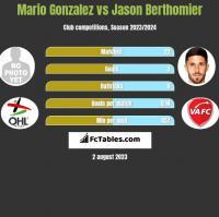 Mario Gonzalez vs Jason Berthomier h2h player stats