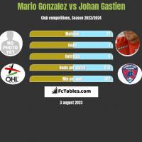Mario Gonzalez vs Johan Gastien h2h player stats