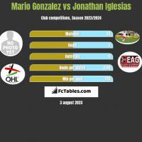 Mario Gonzalez vs Jonathan Iglesias h2h player stats