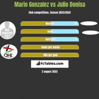 Mario Gonzalez vs Julio Donisa h2h player stats