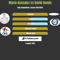 Mario Gonzalez vs David Gomis h2h player stats