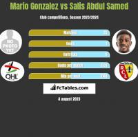 Mario Gonzalez vs Salis Abdul Samed h2h player stats