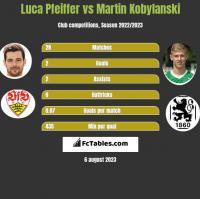 Luca Pfeiffer vs Martin Kobylanski h2h player stats