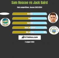 Sam Roscoe vs Jack Baird h2h player stats