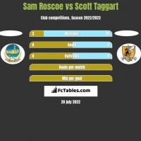 Sam Roscoe vs Scott Taggart h2h player stats