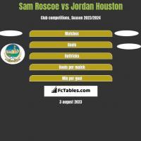 Sam Roscoe vs Jordan Houston h2h player stats