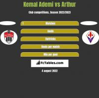 Kemal Ademi vs Arthur h2h player stats
