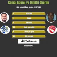 Kemal Ademi vs Dimitri Oberlin h2h player stats