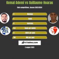Kemal Ademi vs Guillaume Hoarau h2h player stats