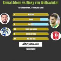Kemal Ademi vs Ricky van Wolfswinkel h2h player stats