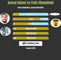 Kemal Ademi vs Felix Mambimbi h2h player stats