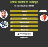 Kemal Ademi vs Itaitinga h2h player stats