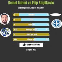 Kemal Ademi vs Filip Stojilkovic h2h player stats