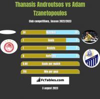 Thanasis Androutsos vs Adam Tzanetopoulos h2h player stats