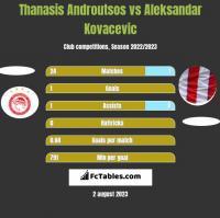 Thanasis Androutsos vs Aleksandar Kovacevic h2h player stats