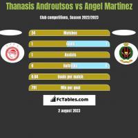 Thanasis Androutsos vs Angel Martinez h2h player stats