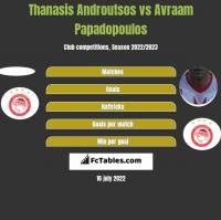 Thanasis Androutsos vs Avraam Papadopoulos h2h player stats