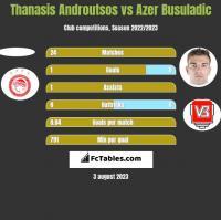 Thanasis Androutsos vs Azer Busuladic h2h player stats