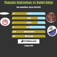 Thanasis Androutsos vs Daniel Adejo h2h player stats