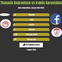 Thanasis Androutsos vs Iraklis Garoufalias h2h player stats