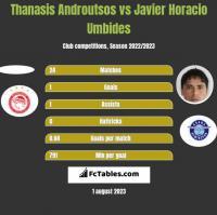 Thanasis Androutsos vs Javier Horacio Umbides h2h player stats