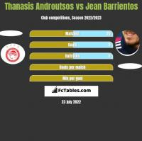 Thanasis Androutsos vs Jean Barrientos h2h player stats