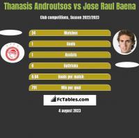Thanasis Androutsos vs Jose Raul Baena h2h player stats