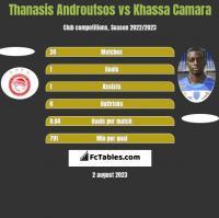 Thanasis Androutsos vs Khassa Camara h2h player stats