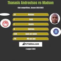 Thanasis Androutsos vs Madson h2h player stats