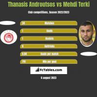 Thanasis Androutsos vs Mehdi Terki h2h player stats