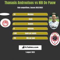 Thanasis Androutsos vs Nill De Pauw h2h player stats