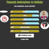 Thanasis Androutsos vs Rafinha h2h player stats