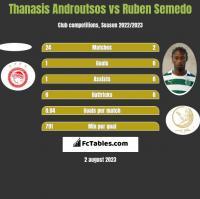 Thanasis Androutsos vs Ruben Semedo h2h player stats
