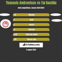 Thanasis Androutsos vs Tal Kachila h2h player stats
