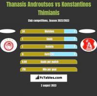 Thanasis Androutsos vs Konstantinos Thimianis h2h player stats