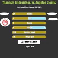 Thanasis Androutsos vs Angelos Zioulis h2h player stats