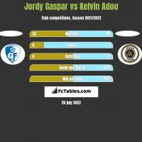 Jordy Gaspar vs Kelvin Adou h2h player stats