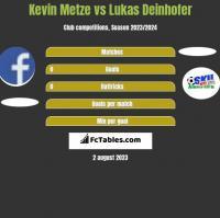 Kevin Metze vs Lukas Deinhofer h2h player stats