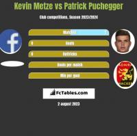 Kevin Metze vs Patrick Puchegger h2h player stats