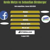 Kevin Metze vs Sebastian Dirnberger h2h player stats