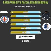Aiden O'Neill vs Aaron Amadi Holloway h2h player stats