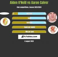 Aiden O'Neill vs Aaron Calver h2h player stats