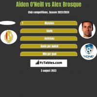 Aiden O'Neill vs Alex Brosque h2h player stats