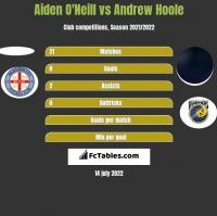Aiden O'Neill vs Andrew Hoole h2h player stats