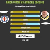 Aiden O'Neill vs Anthony Caceres h2h player stats