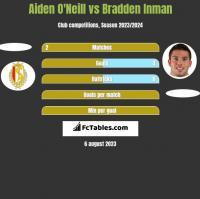 Aiden O'Neill vs Bradden Inman h2h player stats