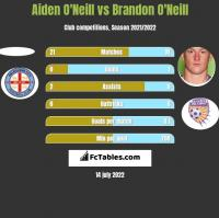Aiden O'Neill vs Brandon O'Neill h2h player stats