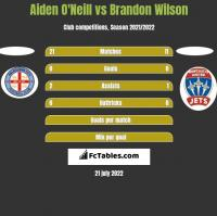 Aiden O'Neill vs Brandon Wilson h2h player stats