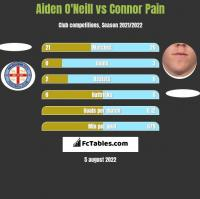 Aiden O'Neill vs Connor Pain h2h player stats